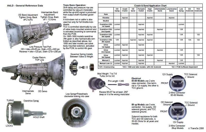 5r55e wiring diagram a4ld specification chart from transgo ford explorer and  a4ld specification chart from transgo ford explorer and